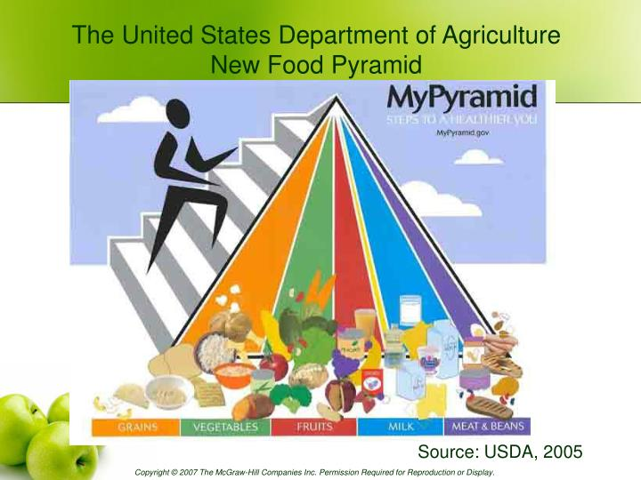 The United States Department of Agriculture