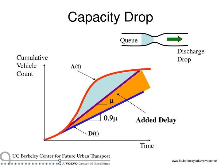 Capacity Drop