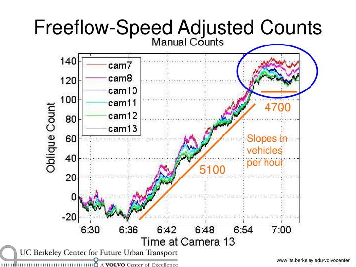 Freeflow-Speed Adjusted Counts