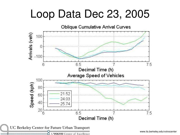 Loop Data Dec 23, 2005