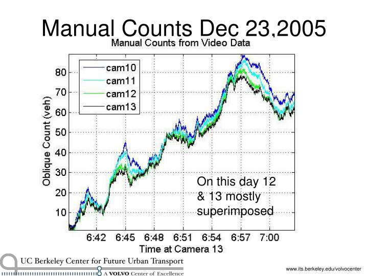 Manual Counts Dec 23,2005