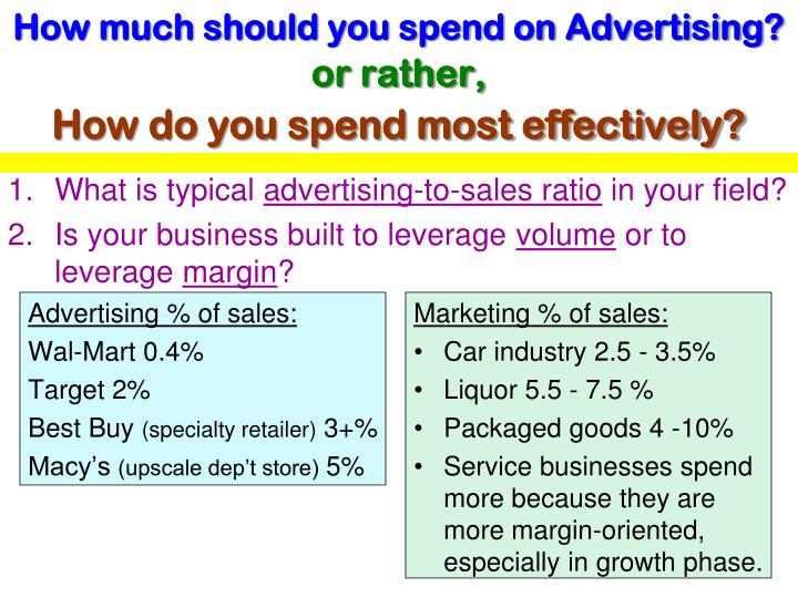 How much should you spend on Advertising?