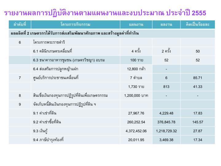 รายงานผลการปฏิบัติงานตามแผนงานและงบประมาณ ประจำปี 2555