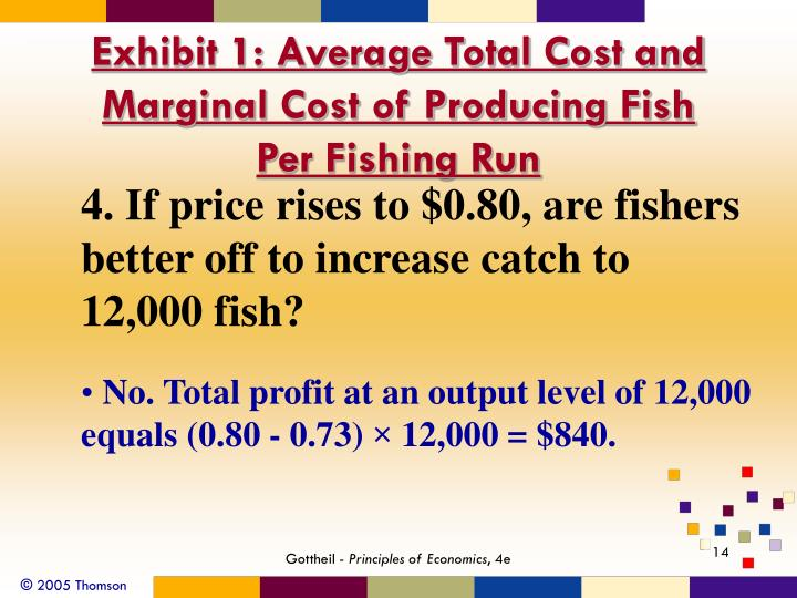 Exhibit 1: Average Total Cost and Marginal Cost of Producing Fish Per Fishing Run