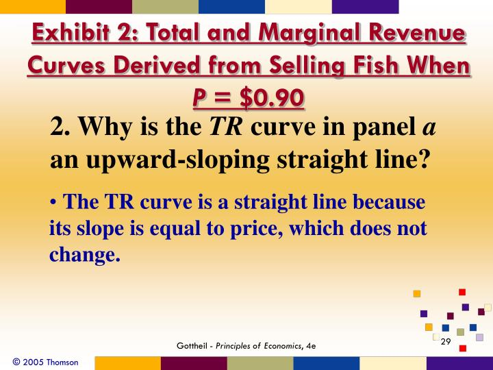 Exhibit 2: Total and Marginal Revenue Curves Derived from Selling Fish When