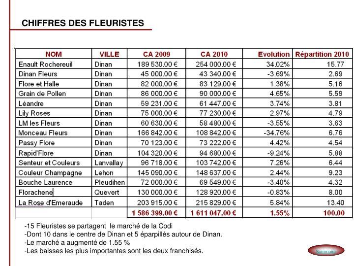CHIFFRES DES FLEURISTES
