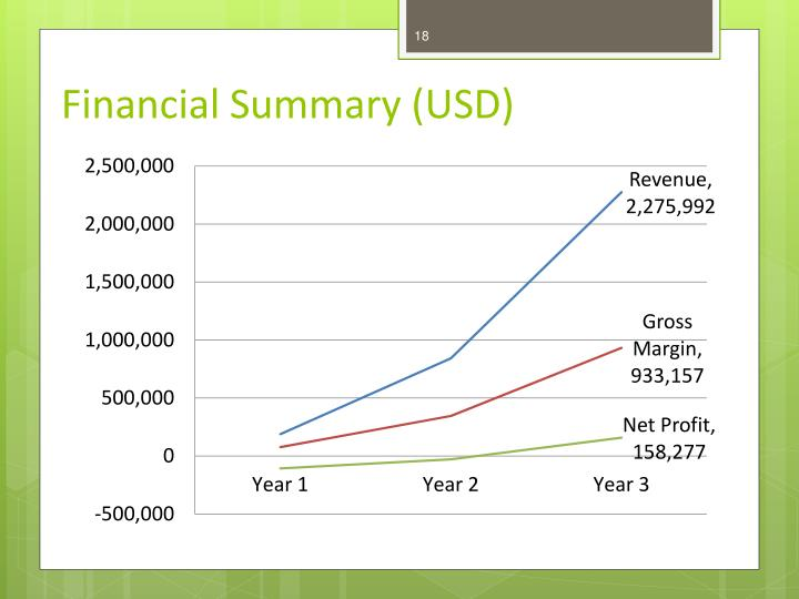 Financial Summary (USD)