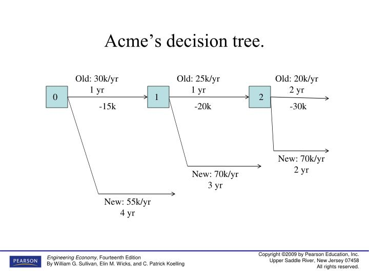 Acme's decision tree.