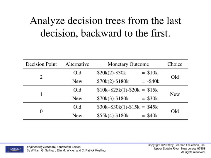 Analyze decision trees from the last decision, backward to the first.