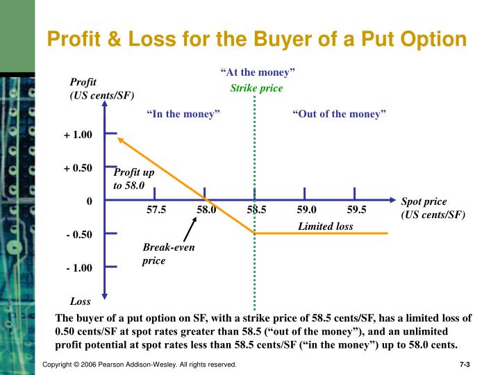 Profit loss for the buyer of a put option
