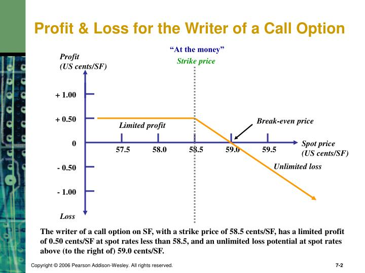 Profit loss for the writer of a call option