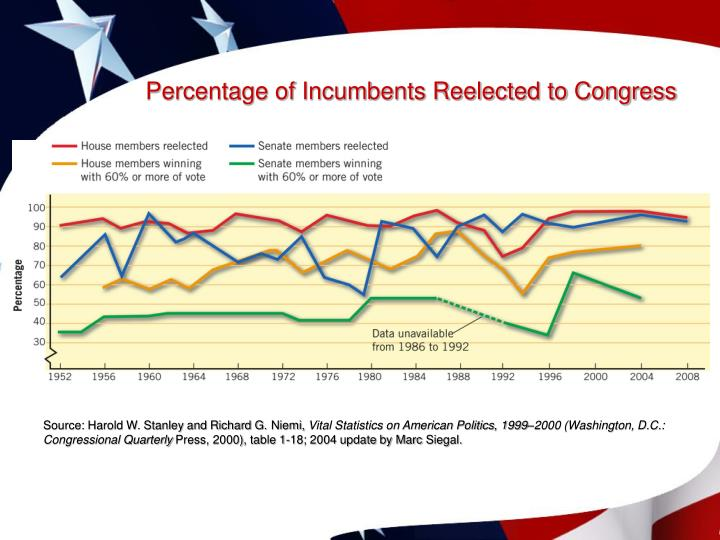 Percentage of Incumbents Reelected to Congress