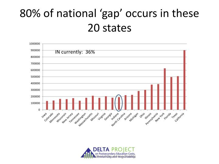 80% of national 'gap' occurs in these 20 states