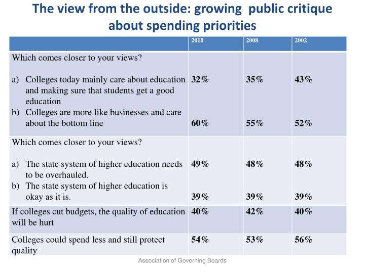 The view from the outside: growing  public critique about spending priorities
