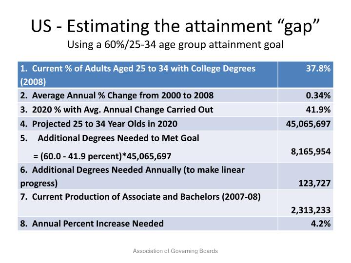 Us estimating the attainment gap using a 60 25 34 age group attainment goal