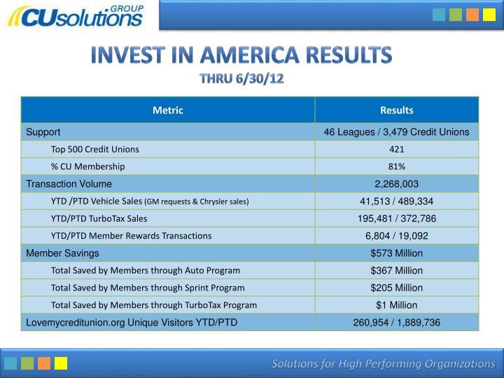 Invest in America Results
