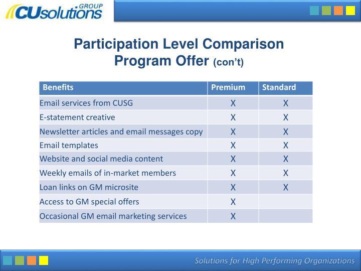 Participation Level Comparison