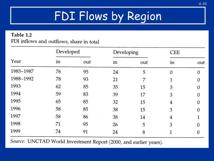 FDI Flows by Region