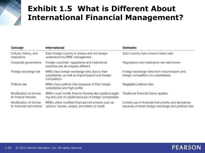 Exhibit 1.5  What is Different About International Financial Management?