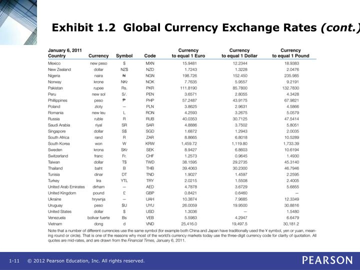 Exhibit 1.2  Global Currency Exchange Rates