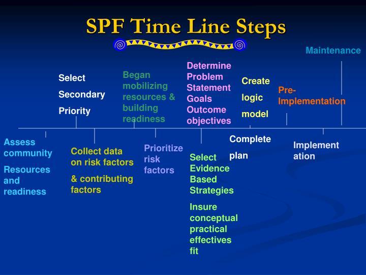 SPF Time Line Steps