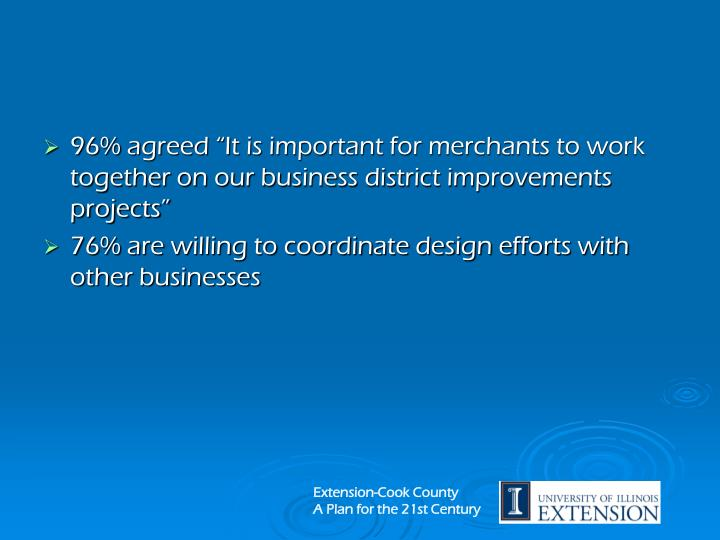 """96% agreed """"It is important for merchants to work together on our business district improvements projects"""""""
