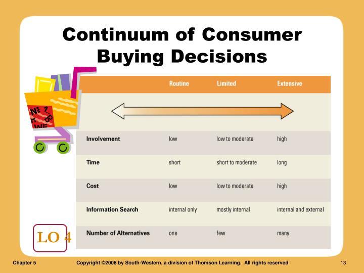 Continuum of Consumer