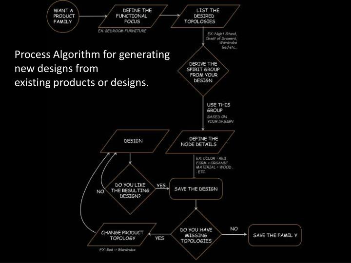 Process Algorithm for generating