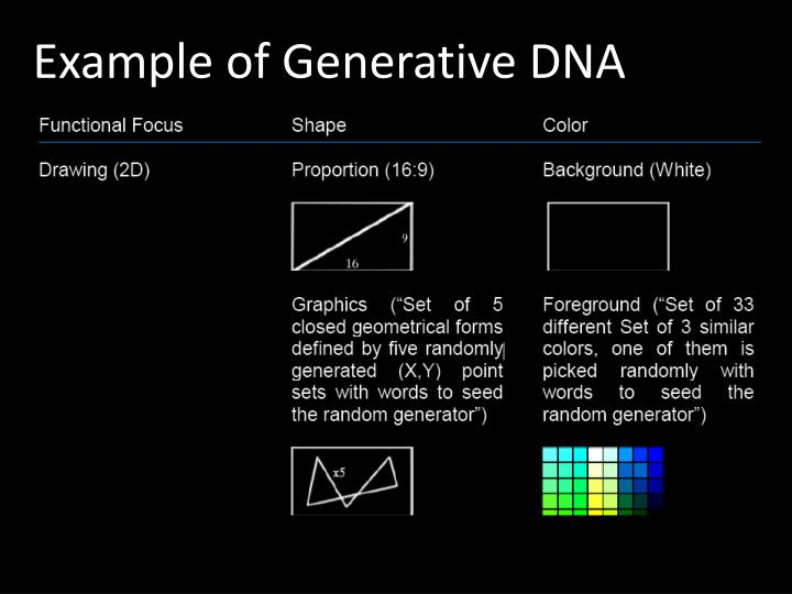 Example of Generative DNA