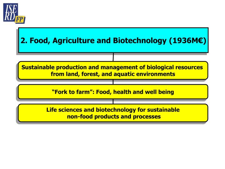2. Food, Agriculture and Biotechnology (1936M€)