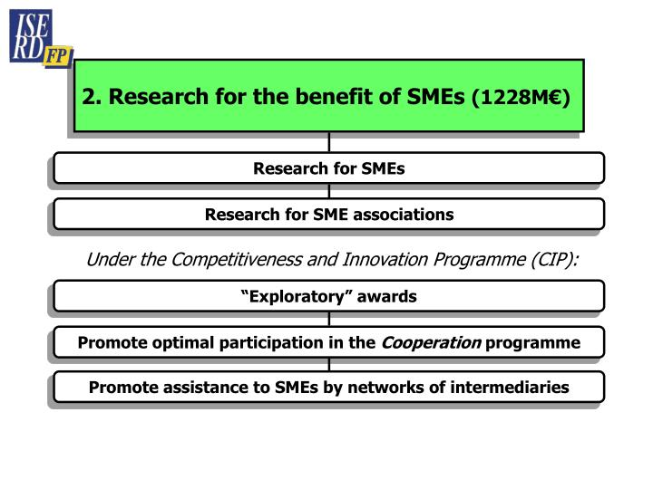 2. Research for the benefit of SMEs