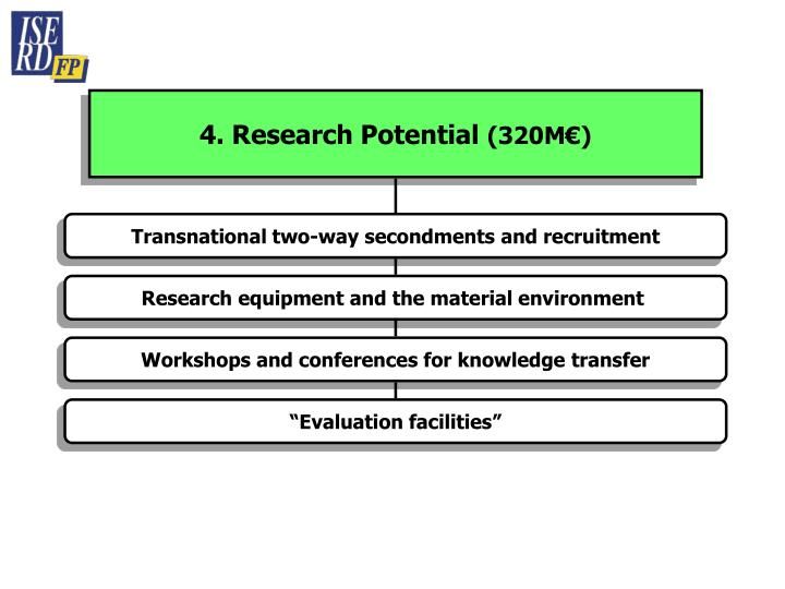 4. Research Potential