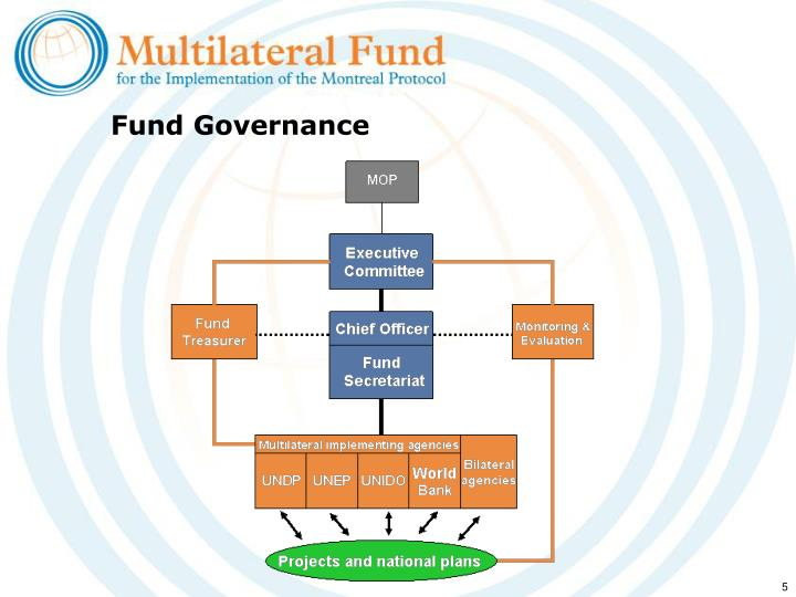 Fund Governance
