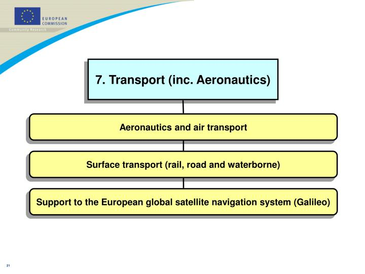 7. Transport (inc. Aeronautics)