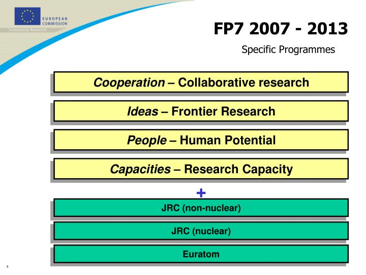 FP7 2007 - 2013