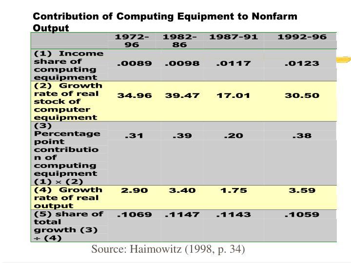 Contribution of Computing Equipment to Nonfarm Output