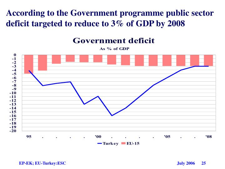 According to the Government programme public sector deficit targeted to re