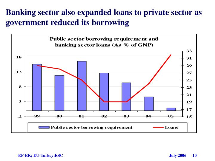 Banking sector also expanded loans to private sector as government reduced its borrowing