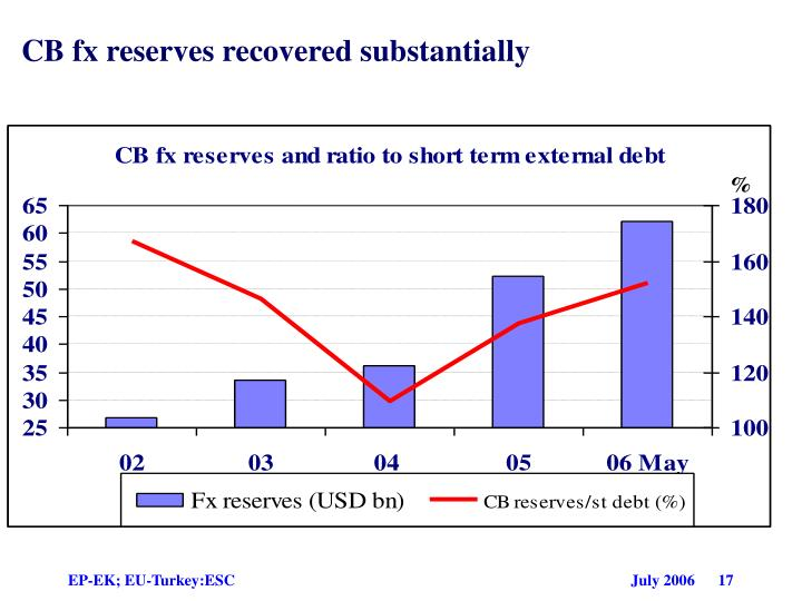 CB fx reserves recovered substantially