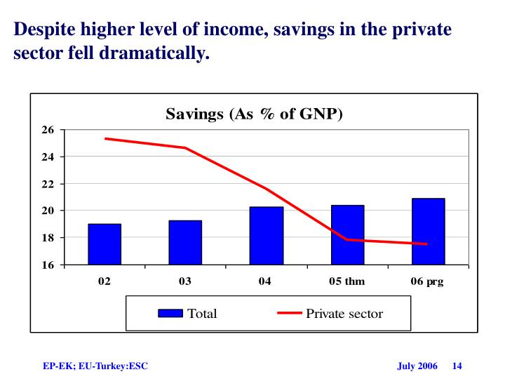 Despite higher level of income, savings in the private sector fell dramatically.