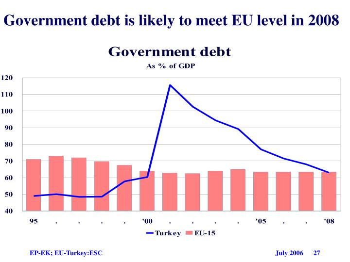Government debt is likely to meet EU level in 2008