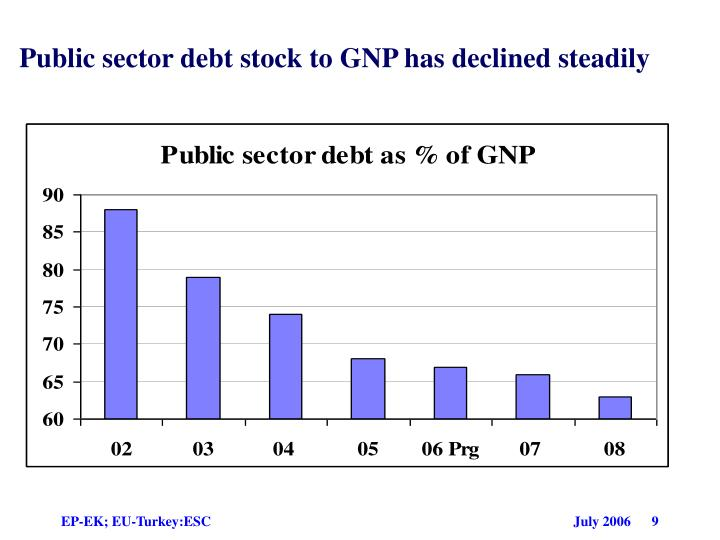 Public sector debt stock to GNP has declined steadily