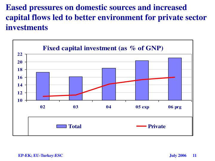 Eased pressures on domestic sources and increased capital flows led to better environment for private sector investments