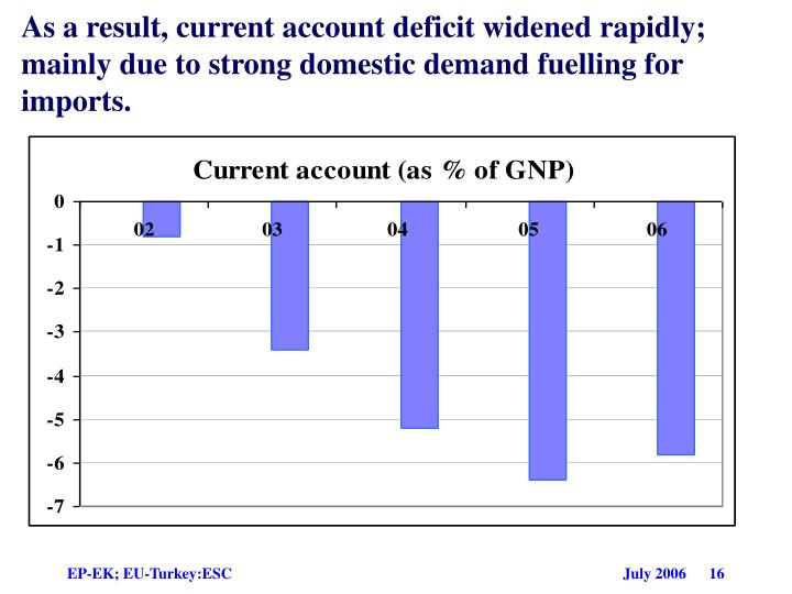 As a result, current account deficit widened rapidly; mainly due to strong domestic demand fuelling for imports.