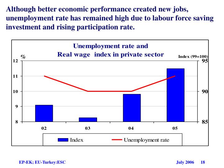 Although better economic performance created new jobs, unemployment rate has remained high due to labour force saving investment and rising participation rate.