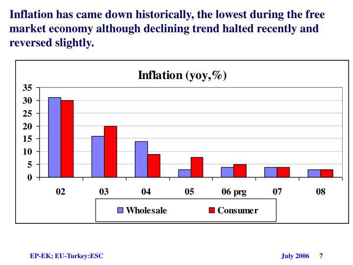 Inflation has came down historically, the lowest during the free market economy although declining trend halted recently and reversed slightly.