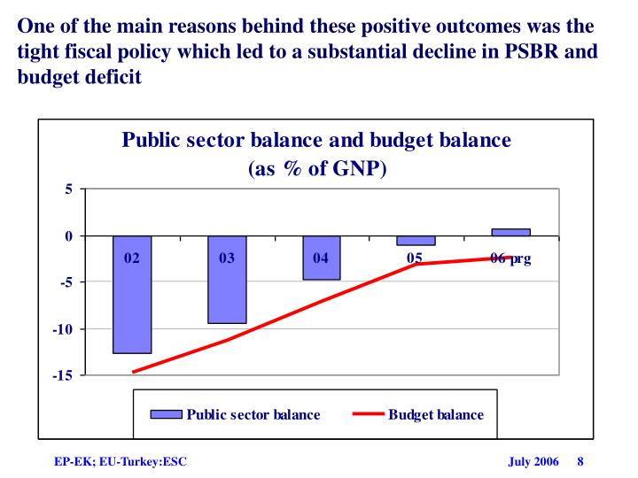 One of the main reasons behind these positive outcomes was the tight fiscal policy which led to a substantial decline in PSBR and budget deficit