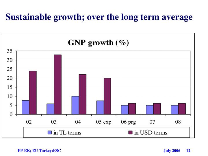 Sustainable growth; over the long term average