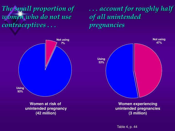 . . . account for roughly half of all unintended pregnancies