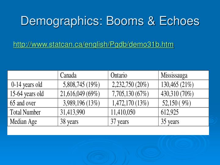 Demographics: Booms & Echoes